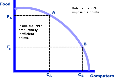 Production Possibilities Curve (model)