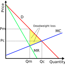 Monopoly deadweight loss - the loss of social value due to monopoly